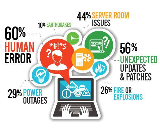 Disaster Recovery Failure Stats
